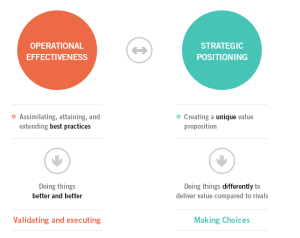 operational-vs-strategy