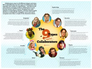 collaboration-personas-the-9-types-of-collaborators-famous