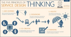 us-the-five-principles-of-service-design-thinking-framed1