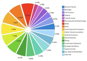 Pie-chart-Sector-weightings